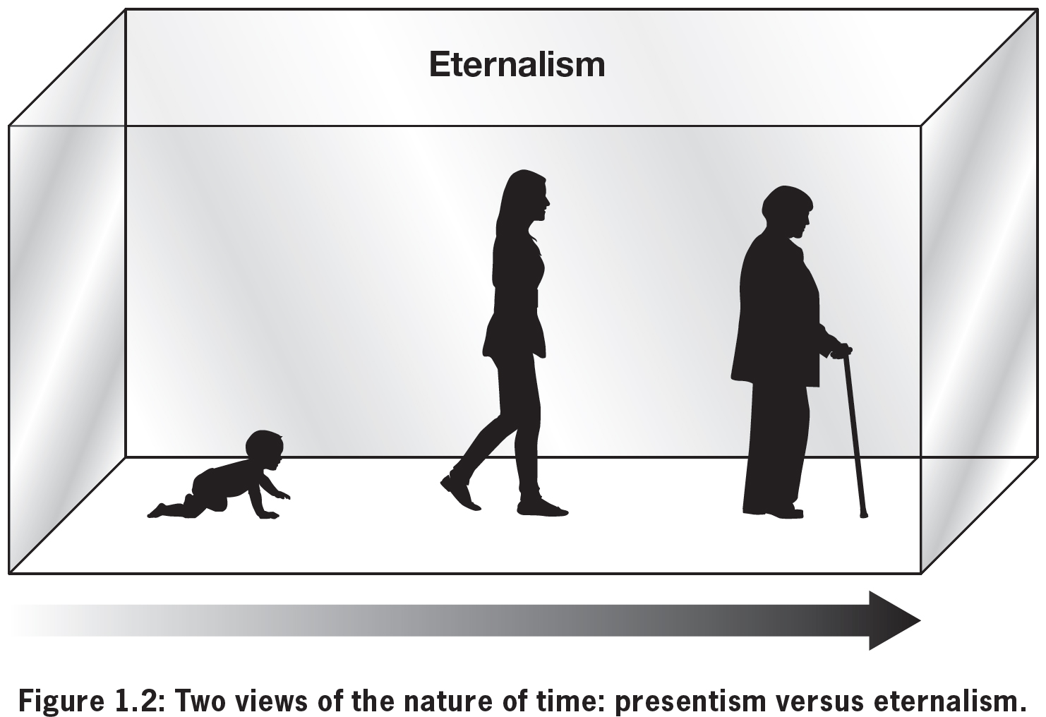 Eternalism definition of marriage